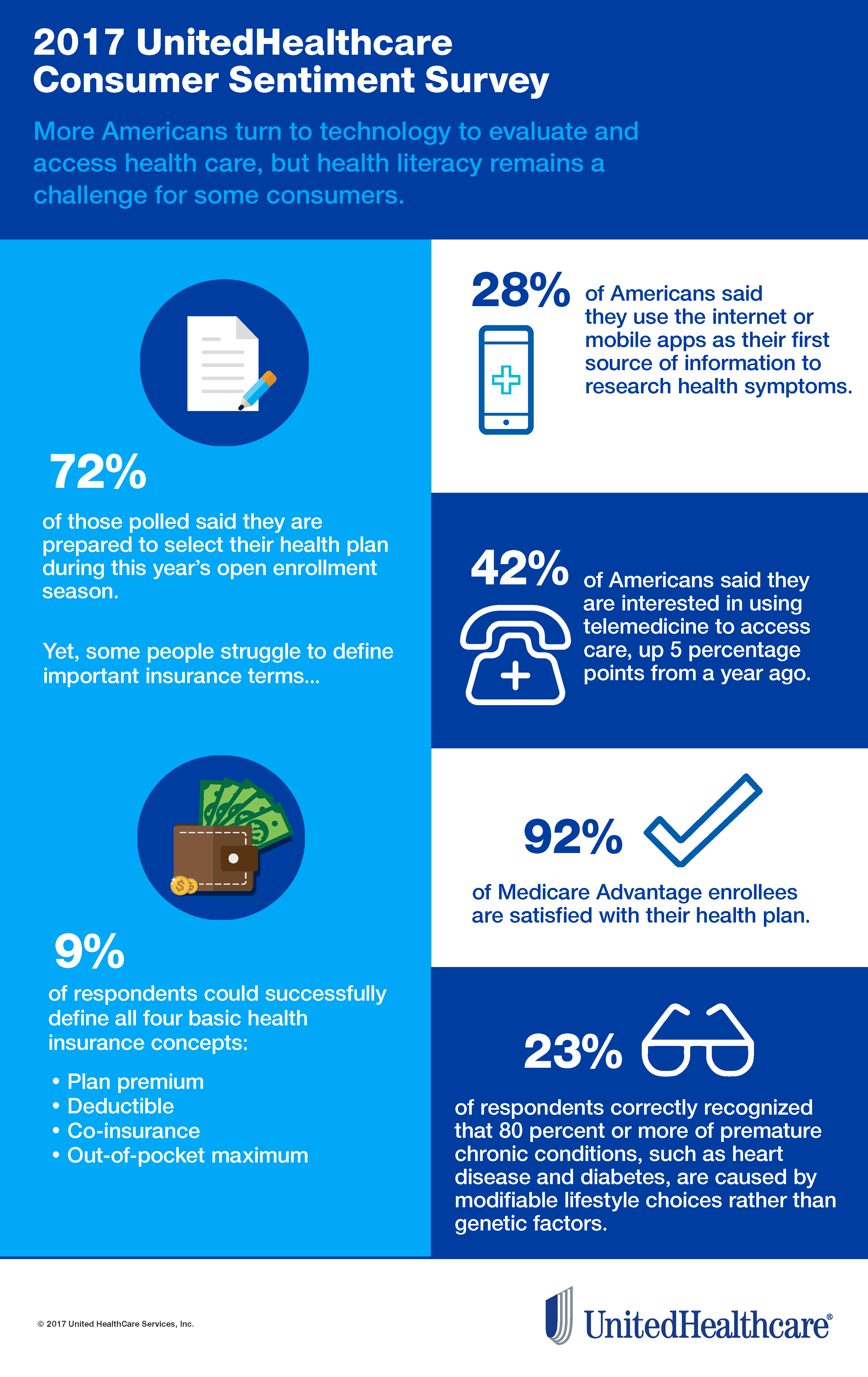 Infographic: Results of 2017 UnitedHealthcare Consumer Sentiment Survey