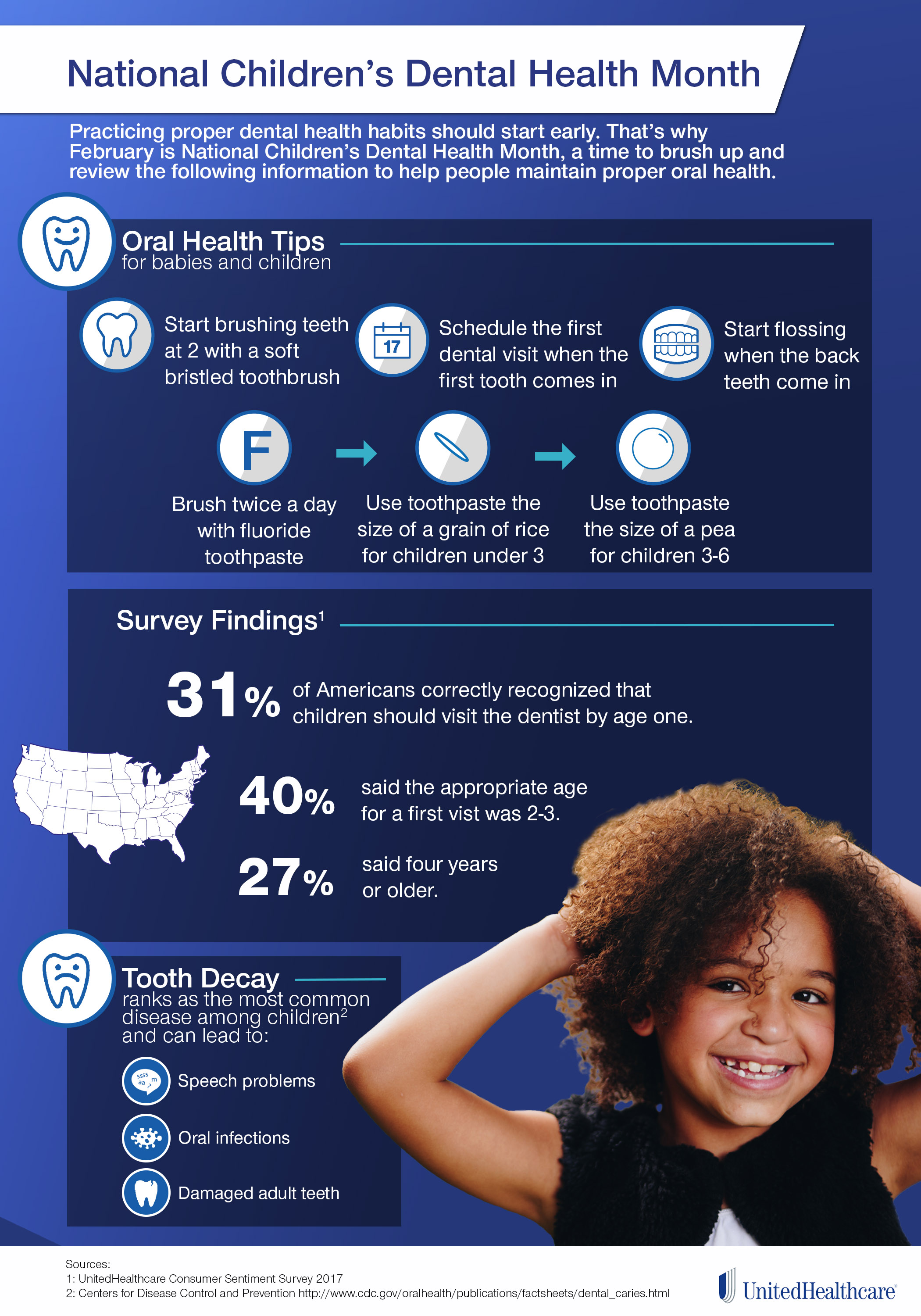 Infographic: Statistics on children's dental health
