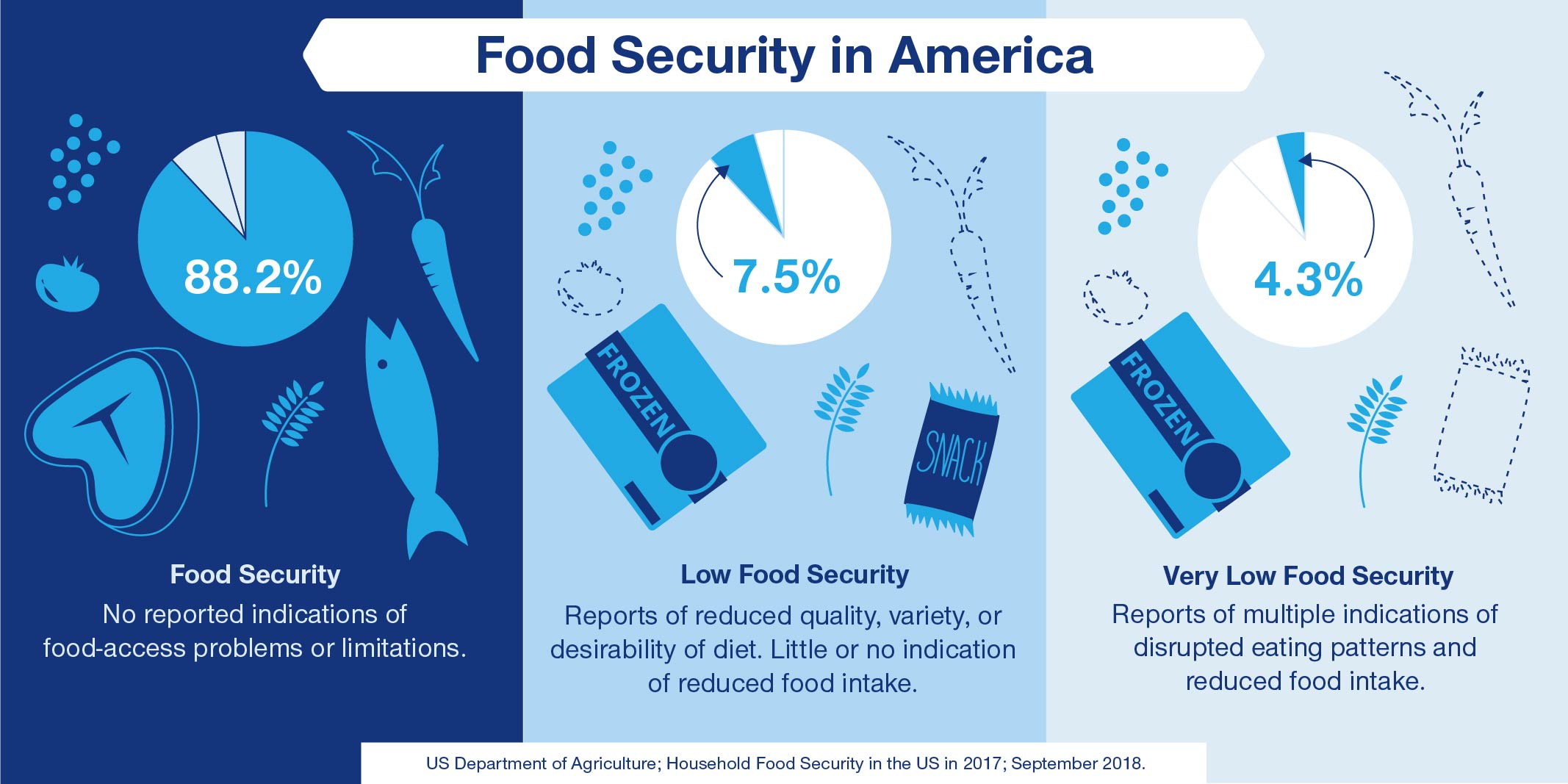Food Insecurity >> Newsroom Not Enough To Go Around The Effects Of Food Insecurity