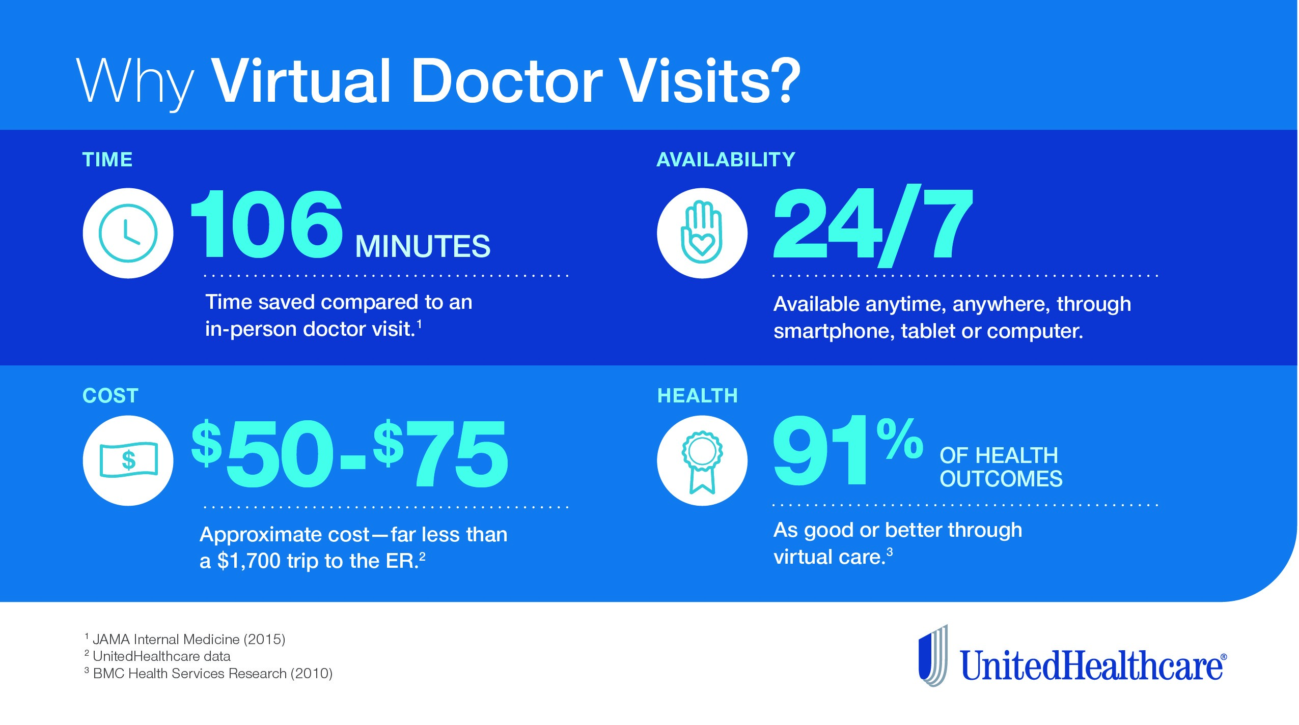 Infographic: Statistics on virtual doctor visits
