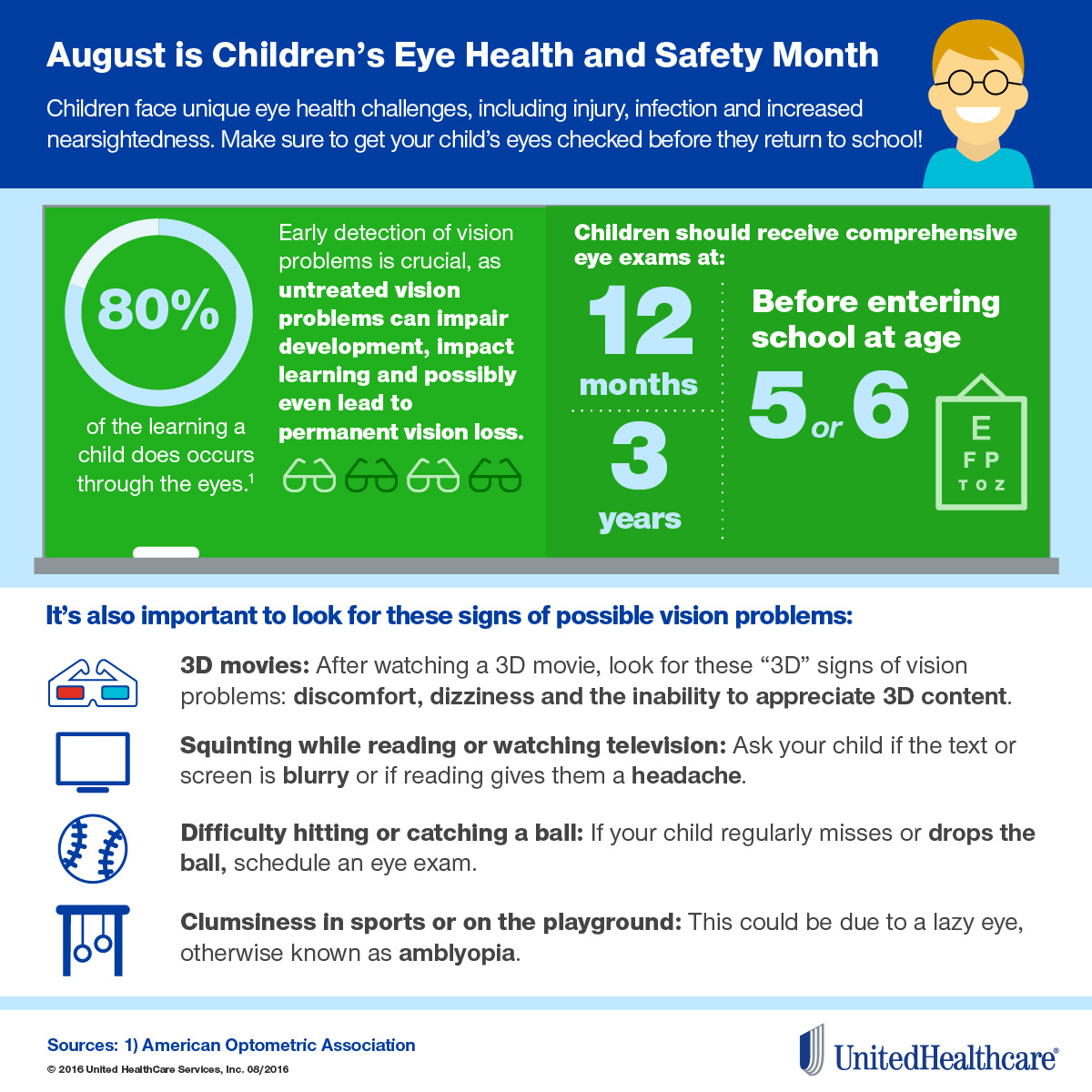 Infographic: Statistics on children's eye health