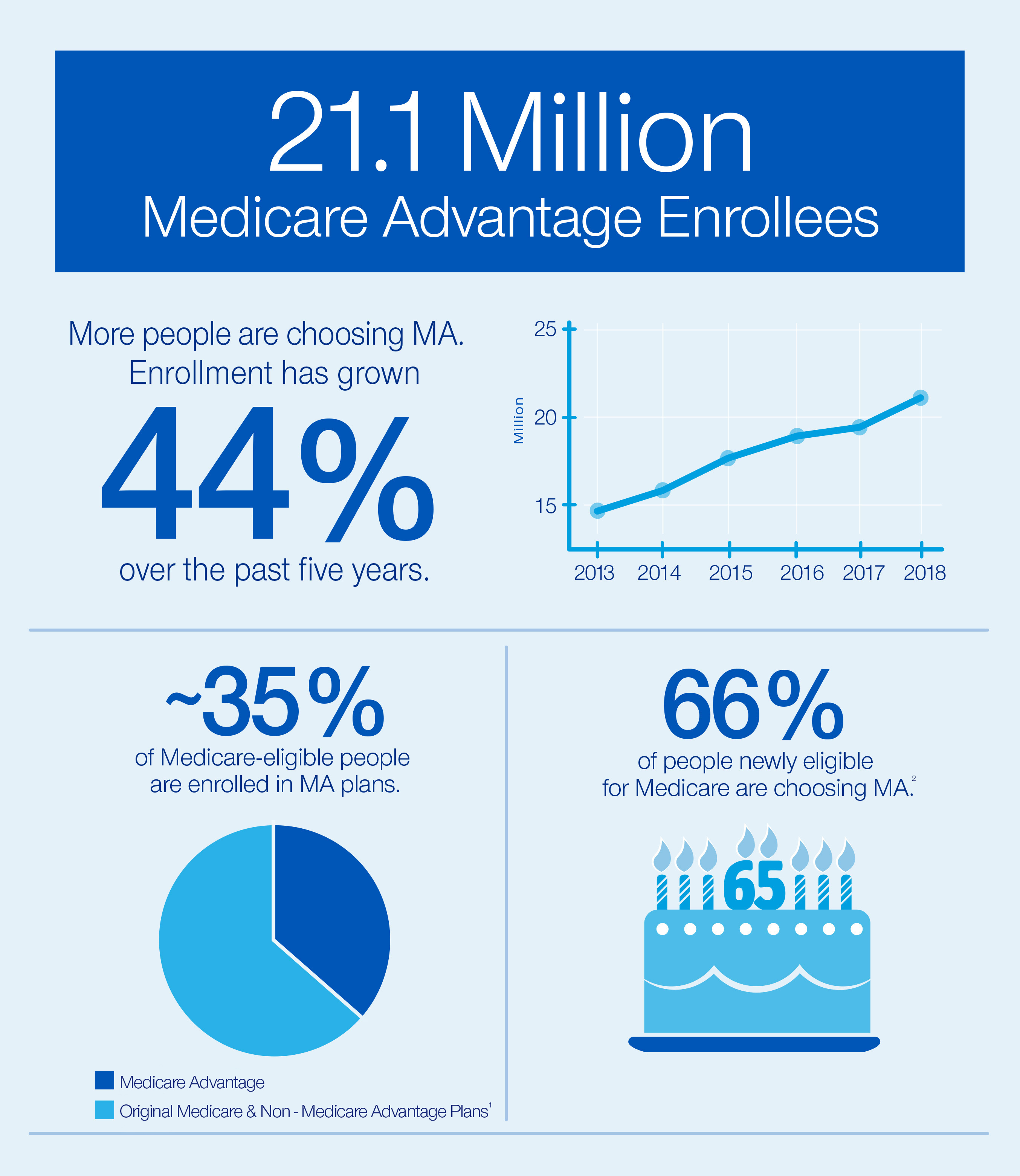 Infographic: Statistics on the growth of Medicare Advantage Enrollees