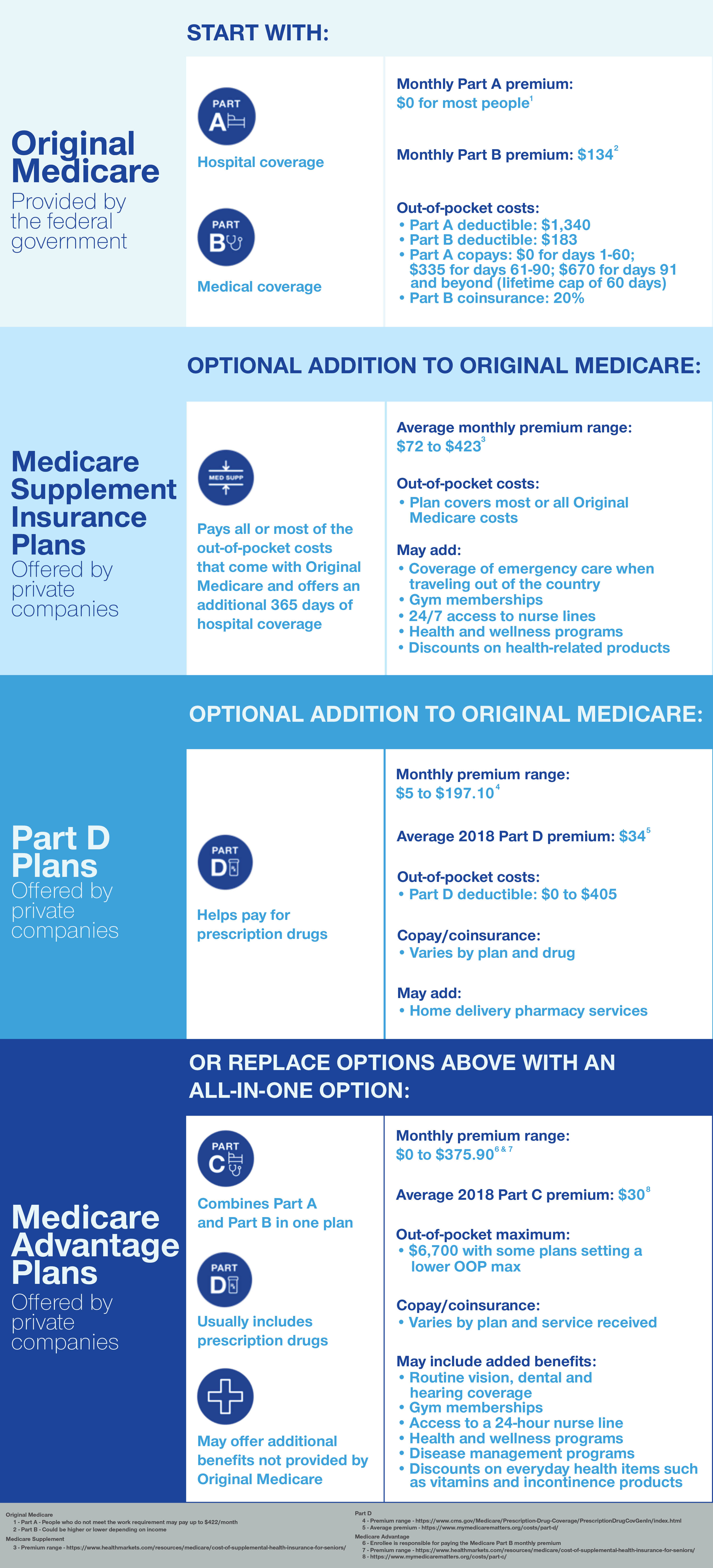 Infographic: Explanation of different Medicare plans