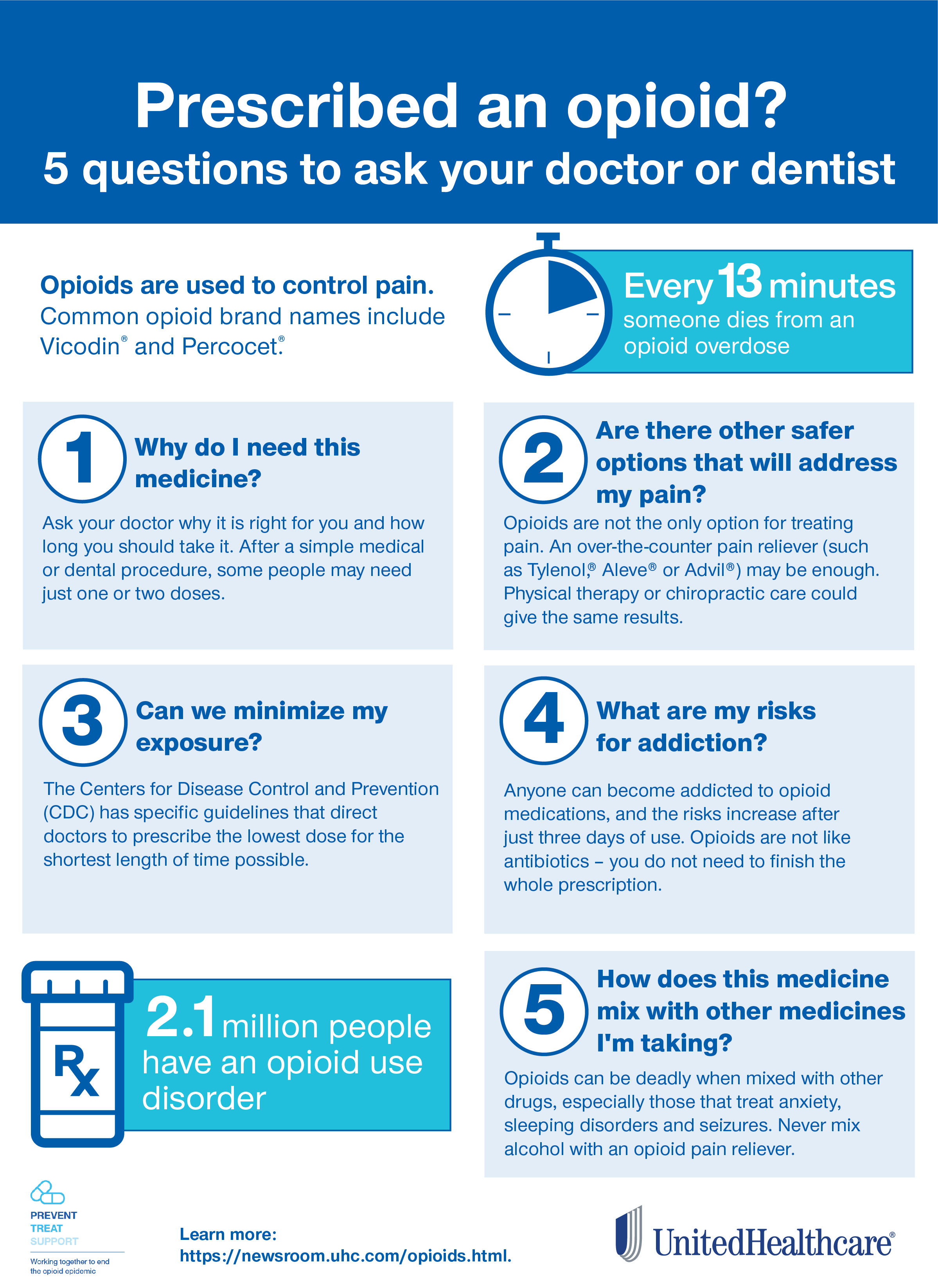 Infographic: Questions to ask when prescribed an opioid