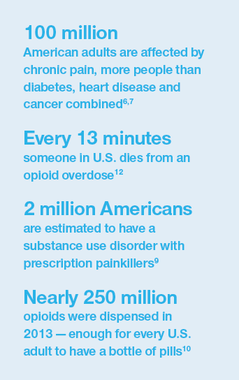 Infographic: Statistics on opioid abuse and overdose
