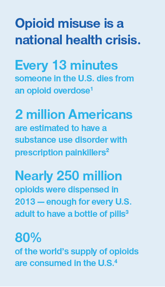 Infographic: Statistics on opiod abuse and overdose