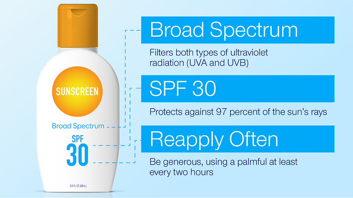 Infographic: Break down of language on a sunscreen bottle