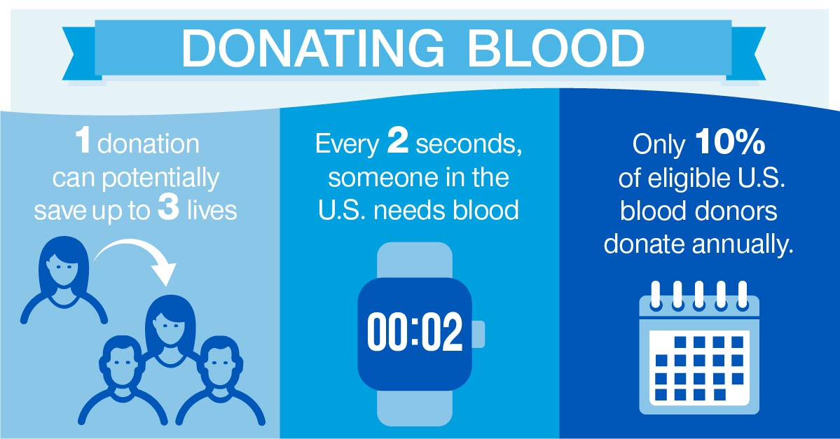 Infographic: Statistics on donating blood