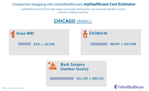 Infographic: Example of the cost of common health care services