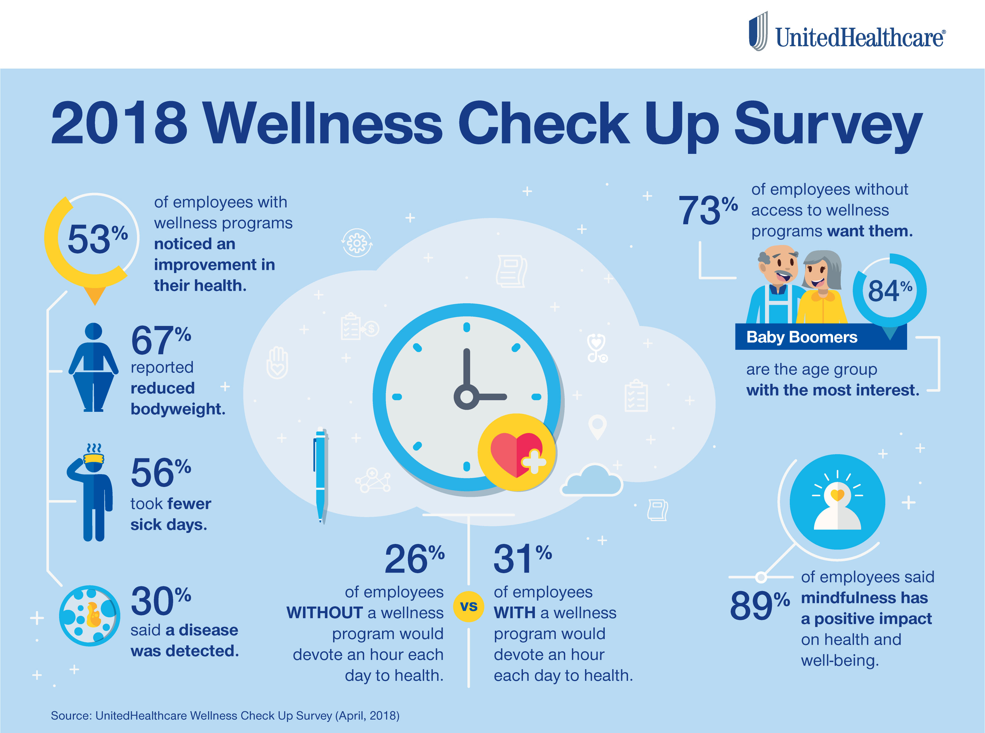 Infographic: 2018 Wellness Check Up survey results