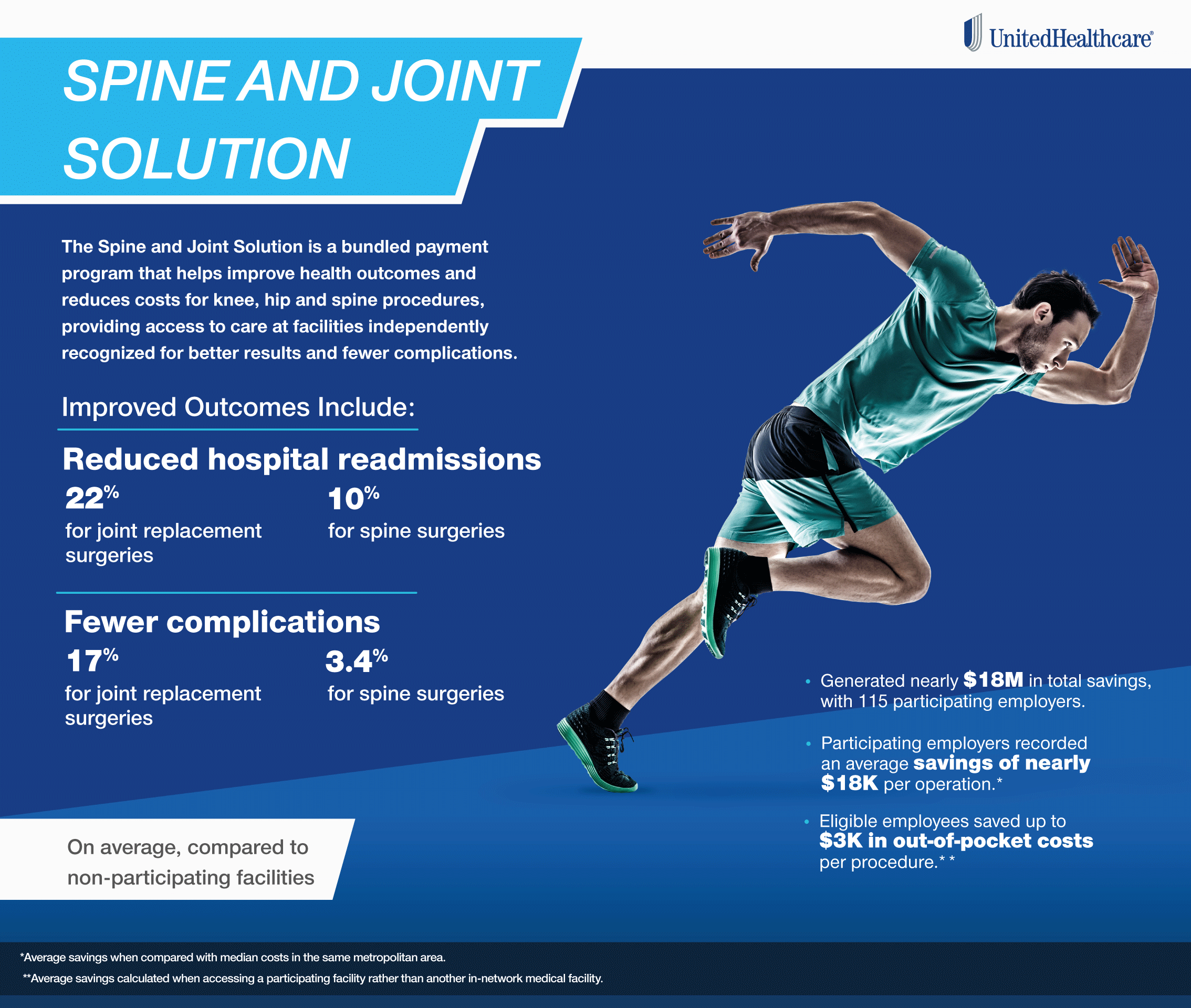 Infographic: Spine and joint bundled payment information